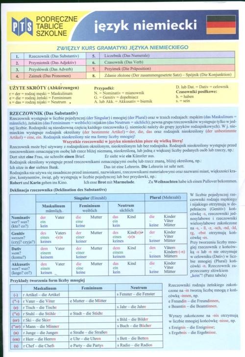 Podręczne tablice szkolne Język niemiecki Bojdak Marek