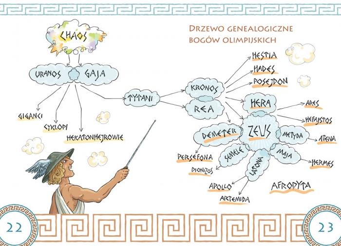 Mity greckie dla dzieci Lucyna Szary