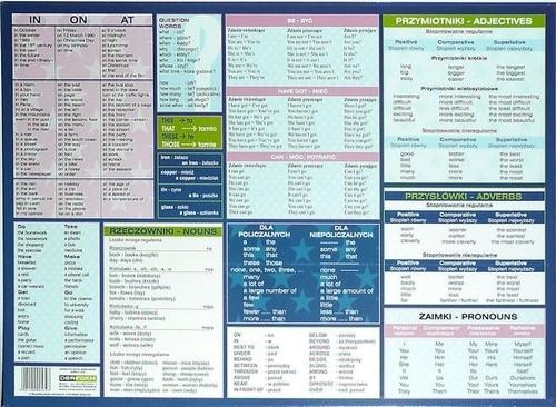 Podkład oklejany na biurko Gramatyka języka angielskiego