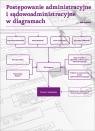 Postępowanie administracyjne i sądowo-administracyjne w diagramach Angelika Drelichowska, Anna Gronkiewicz, Paweł Razowski, Agnieszka Ziółkowska