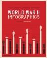 World War II: Infographics Lopez Jean, Bernard Vincent